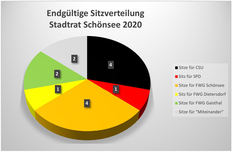 Wahlergebnis in Zahlen